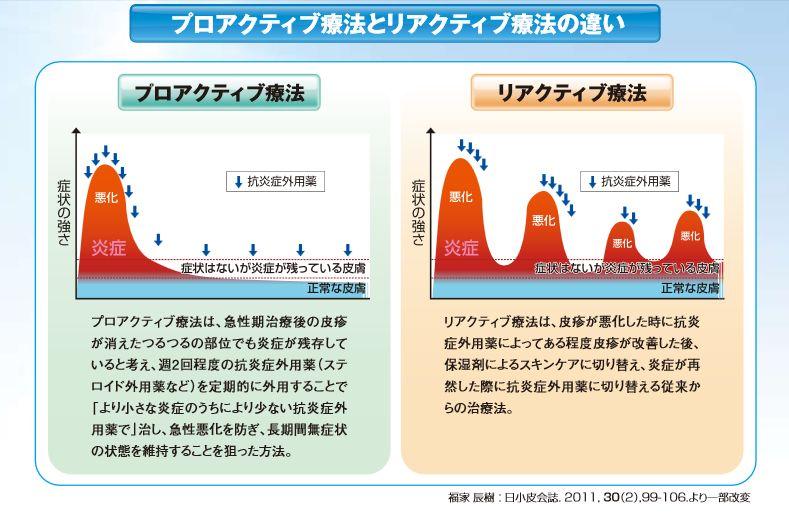 リアクティブ療法とプロアクティブ療法の比較